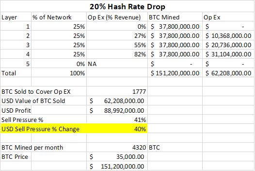 20 percent hash rate drop
