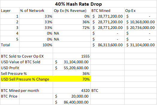 40 percent hash rate drop
