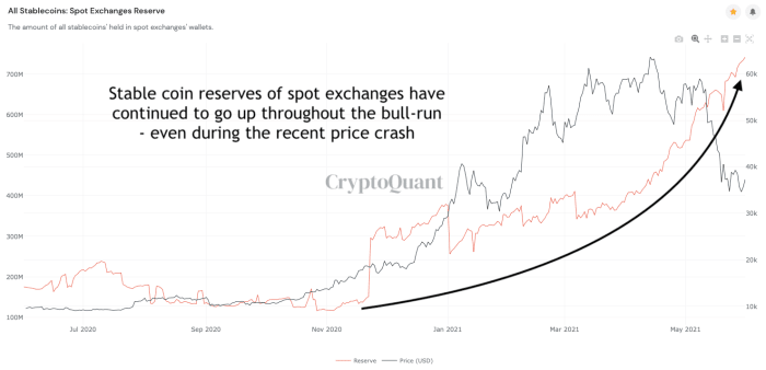 stablecoin reserves on exchanges