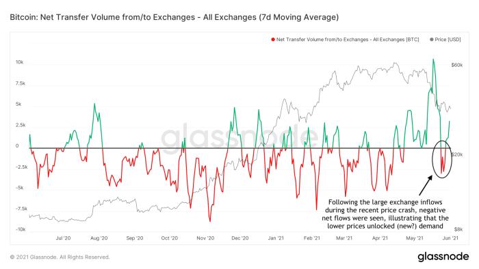 seven day moving average net transfer volume
