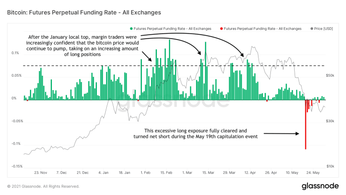 futures perpetual funding rate all exchanges