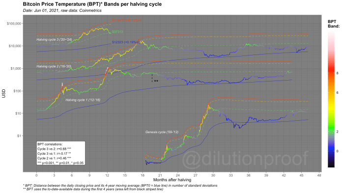 Figure 1: The Bitcoin Price Temperature Bands per halving cycle