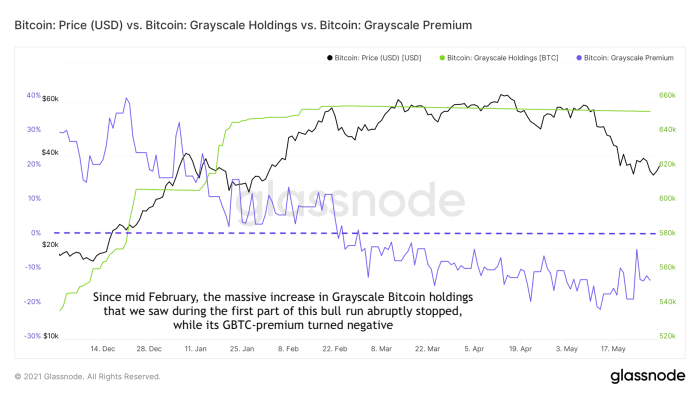 price vs bitcoin grayscale holdings