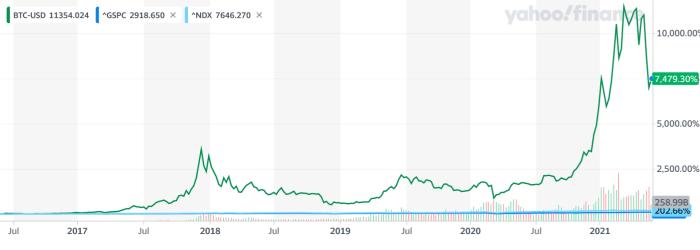 Yahoo Finance btc dollar price