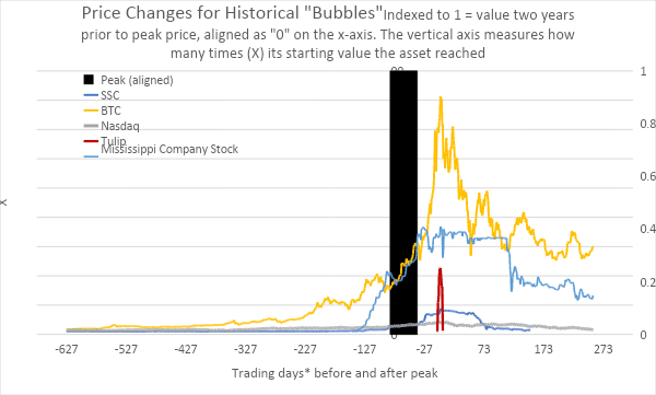 price changes for historical bubbles
