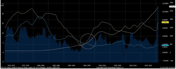 Chart #3: Money Supply Growth, 4yr moving average (yellow); Consumer Price Index, 4yr moving average (blue); The S&P 500, 4yr moving average (white)