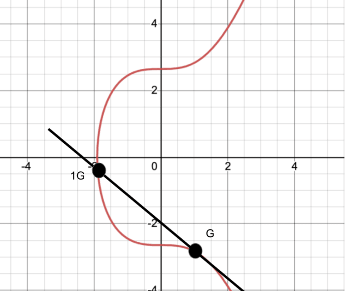ecdsa unknown elliptical curve
