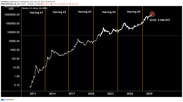 bitcoin magazine research halvimng