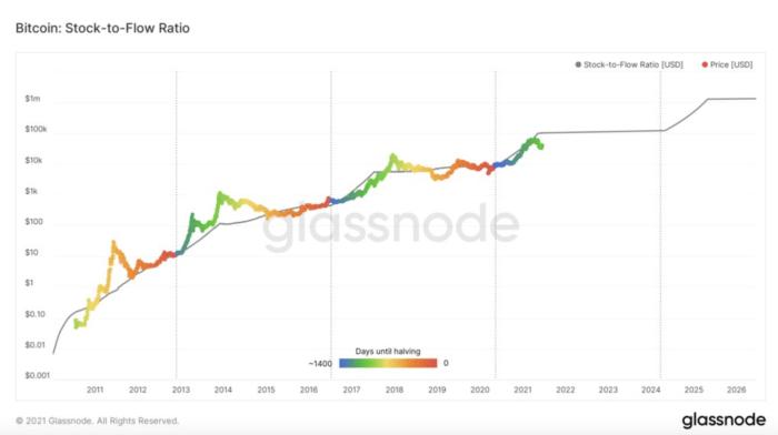 glassnode stock to flow ratio