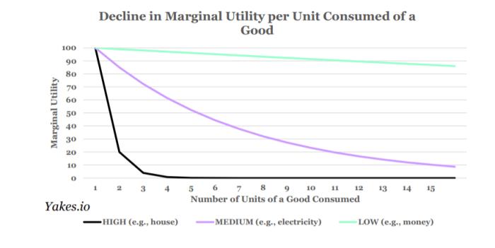 decline in marginal utility per unit consumed of a good