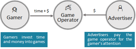 Simplified illustration of traditional value streams today
