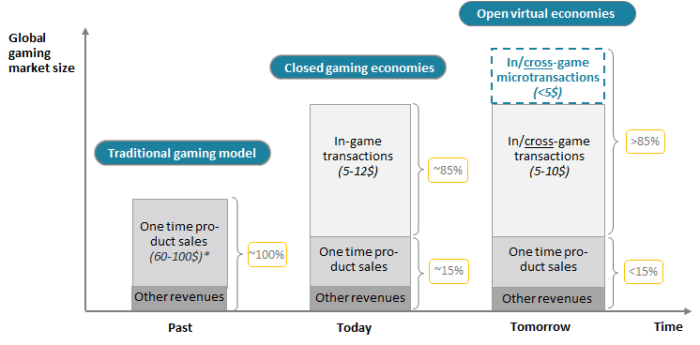 global gaming market size over time