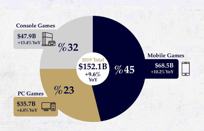 gaming divided in pie chart
