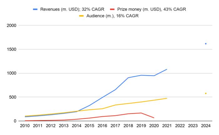 esports prize revenues money