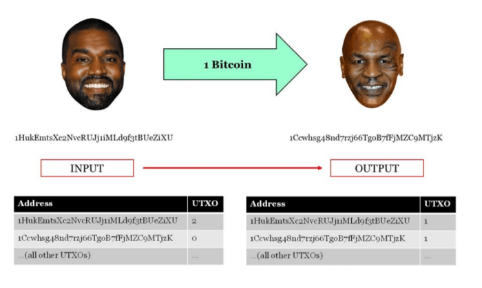 kanye west mike tyson bitcoin transaction