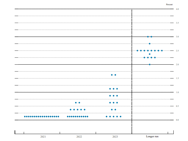 6_23_2021 Fed dot plot June 2021