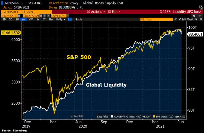 Global lLiquidity and the S&P 500