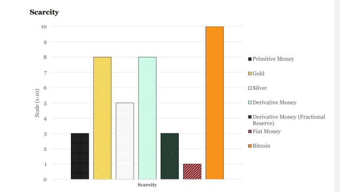 scarcity bar chart money properties