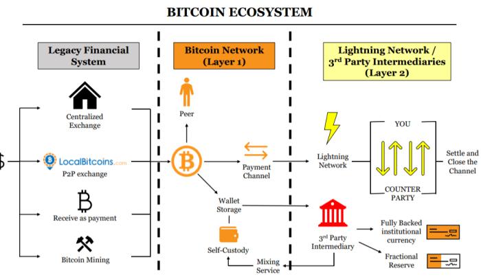 bitcoin ecosystem legacy bitcoin lightning