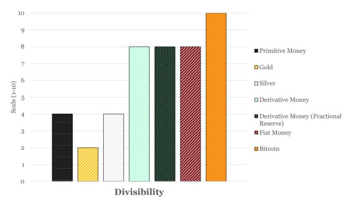 divisibility bitcoin monetary properties