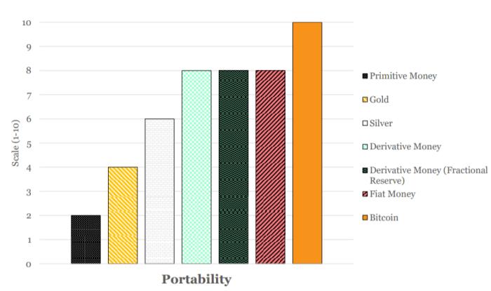 bitcoin portability monetary properties