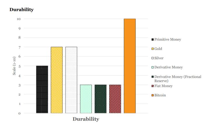 bitcoin digital money properties durability