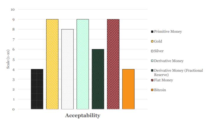 acceptability monetary attributes bitcoin