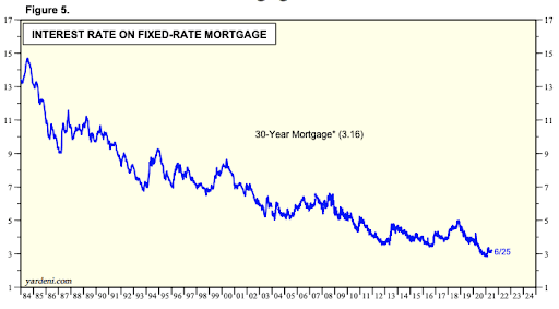 Interest Rate On Fixed-Rate Mortgages
