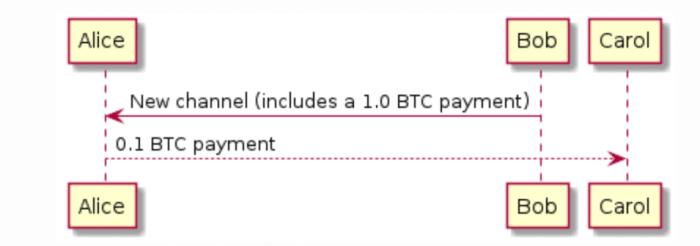 Alice and bob sending bitcoin