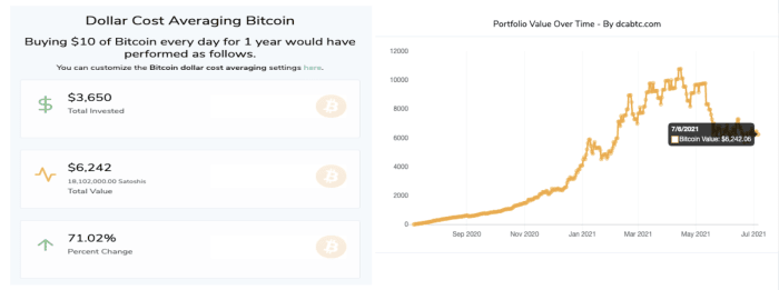 Bitcoin strategy from year to year