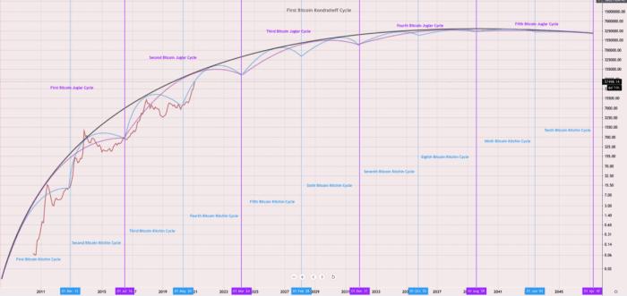 Schumpeterian Bitcoin cycle diagram
