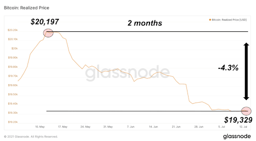 Realized price from May to July, 2021