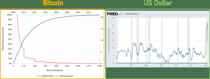 Federal reserve US dollar