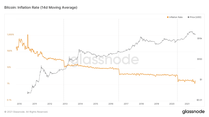 Inflation Rate Of Bitcoin
