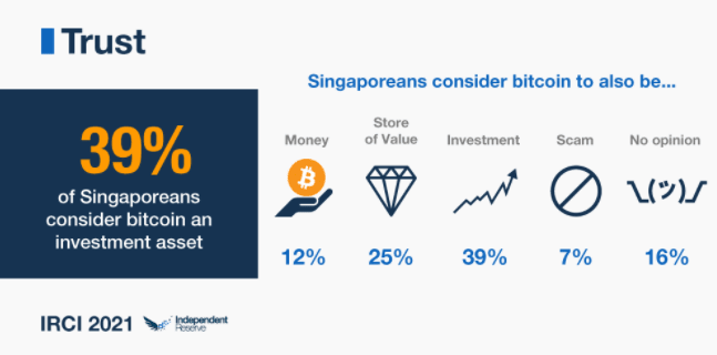 Singaporeans' stance towards Bitcoin. Source: IRCI