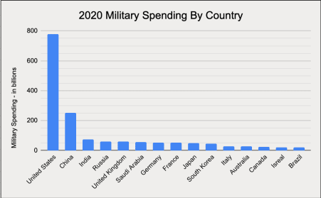 Source: 2020 Military Spending By Country Chart23