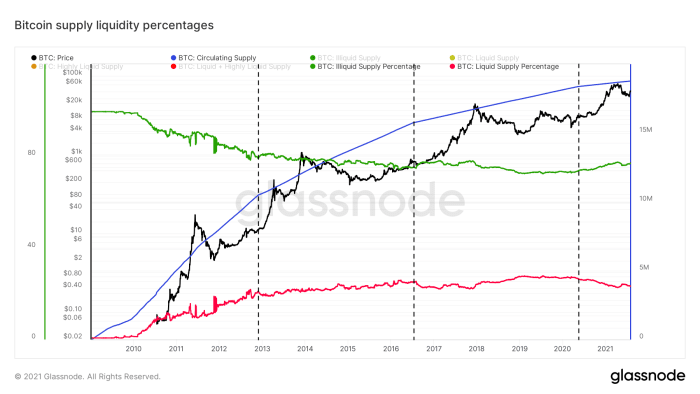 Figure 7: The bitcoin price (black), circulating supply (blue), illiquid (green) and liquid supply (red) percentages (source)