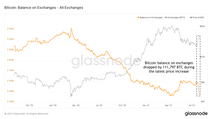 Figure 13: Bitcoin balances on exchanges (source)