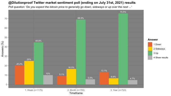 Figure 14: Bitcoin market sentiment poll, ending on July 31, 2021 (source)
