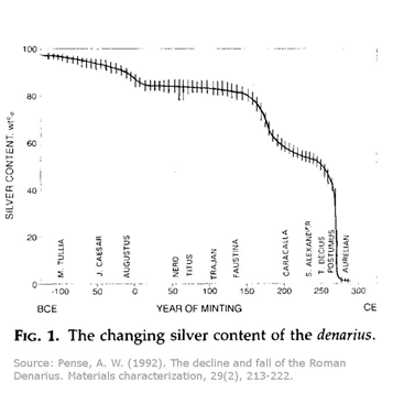 """Source: Pense, A.W. (1992) """"The Decline and Fall of the Roman Denarius"""" Materials characterization, 29(2), 213-222"""