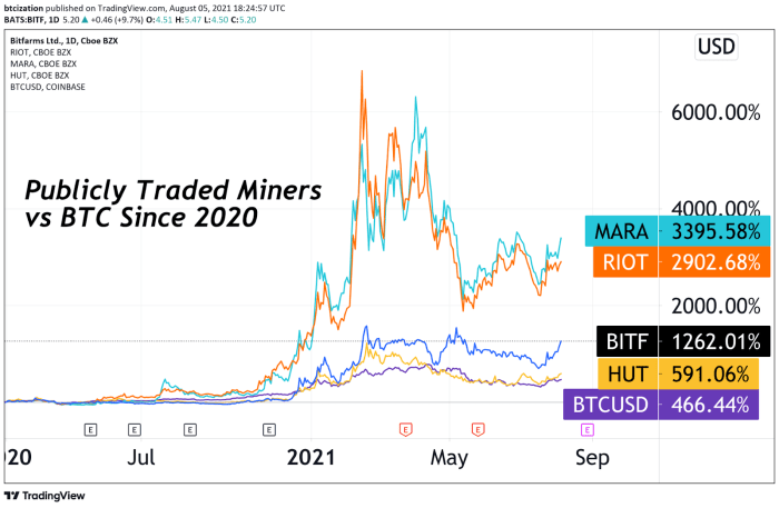 Publicly-Traded Miners And BTC Performance Since 2020