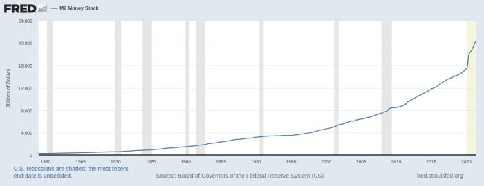 当然,英镑、欧元、日元、瑞士法郎、人民币的货币供应量图表非常相似。印钞机无处不在。