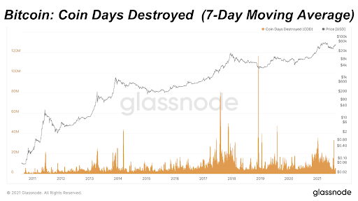 Bitcoin: Coin Days Destroyed (7-Day Moving Average)
