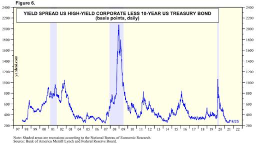 Spread between high yield corporate bonds and 10 year US Treasuries