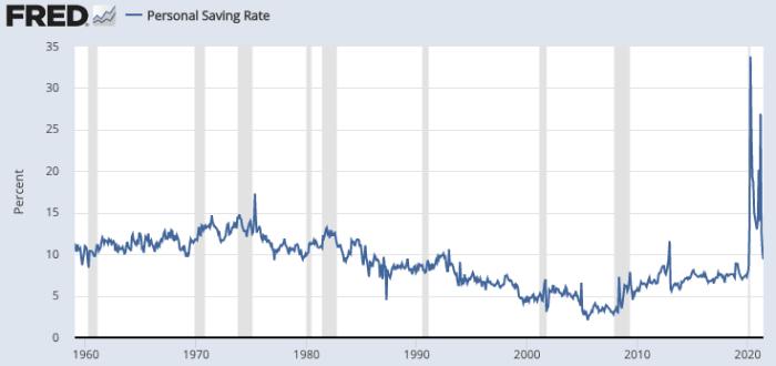 从 2020 年开始,个人储蓄率将大幅上升和波动。资料来源:FRED