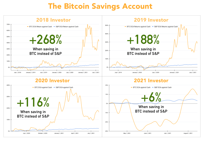 Putting just 10% of your annual income away into BTC, with weekly purchases, is historically a good bet - no matter when you start. With the median income in the U.S. of around $60,000, starting your DCA after 2018's tax year would lead you to save up $110,000 - using just $20,000 saved. Source: Author and Google Sheets
