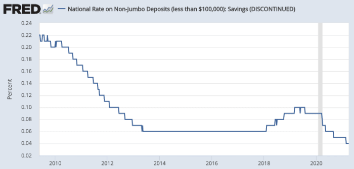 The rate banks pay on deposits, as calculated by the FDIC, since 2010. Source: FRED