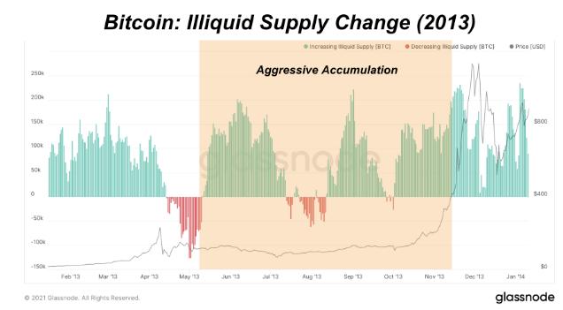 Bitcoin: Illiquid Supply Change 2013