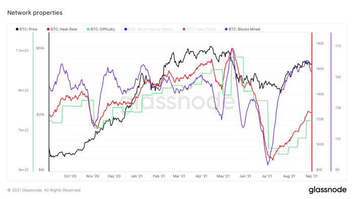 Figure 1: Bitcoin price (black), difficulty (green) and the 14-day simple moving average of its hash rate (red) and number of blocks mined (purple) (Source).