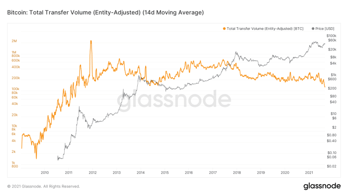 Figure 8: The 14-day moving average of the entity-adjusted total transfer volume on Bitcoin (Source).